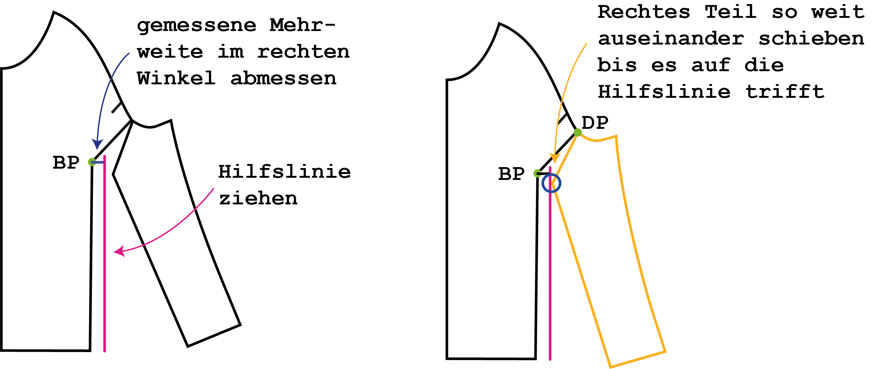 FBA ohne Abnäher beim Raglanärmel | einfach nähen lernen mit einfach nähen